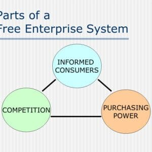 What's Free Enterprise?